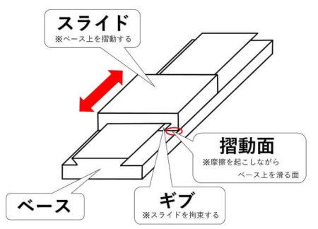 ベース/スライド/摺動面の説明写真