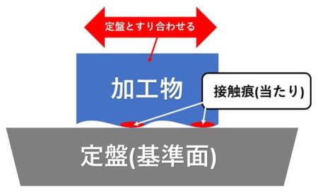 きさげ加工の一連の流れ説明画像