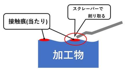 接触痕(当たり)をスクレーパーで削り取る説明画像